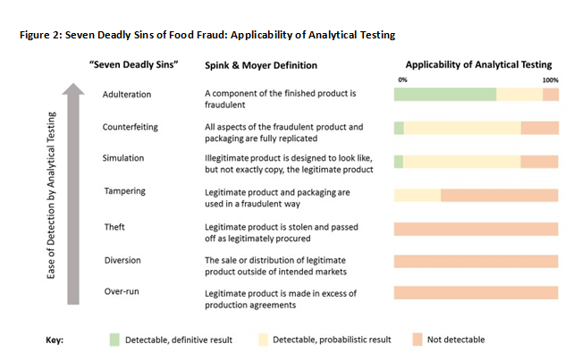Food authenticity testing part 1: The role of analysis   IFST