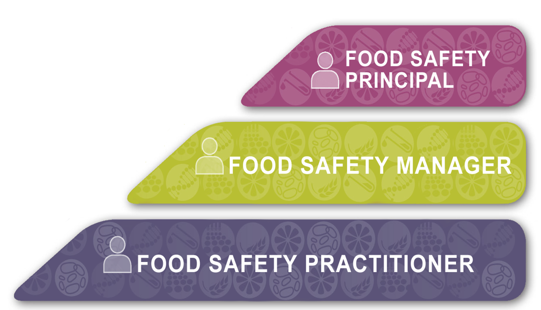 Food Safety Register Pyramid